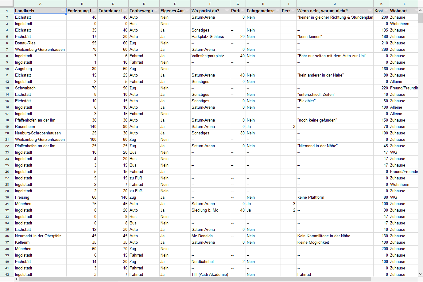 The collected data, compiled in a table.