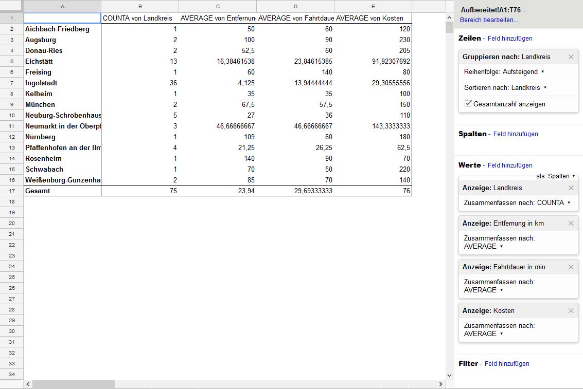 Die ausgewerteten Daten. Man sieht die Zusammenhänge zwischen mehreren Datensätzen.