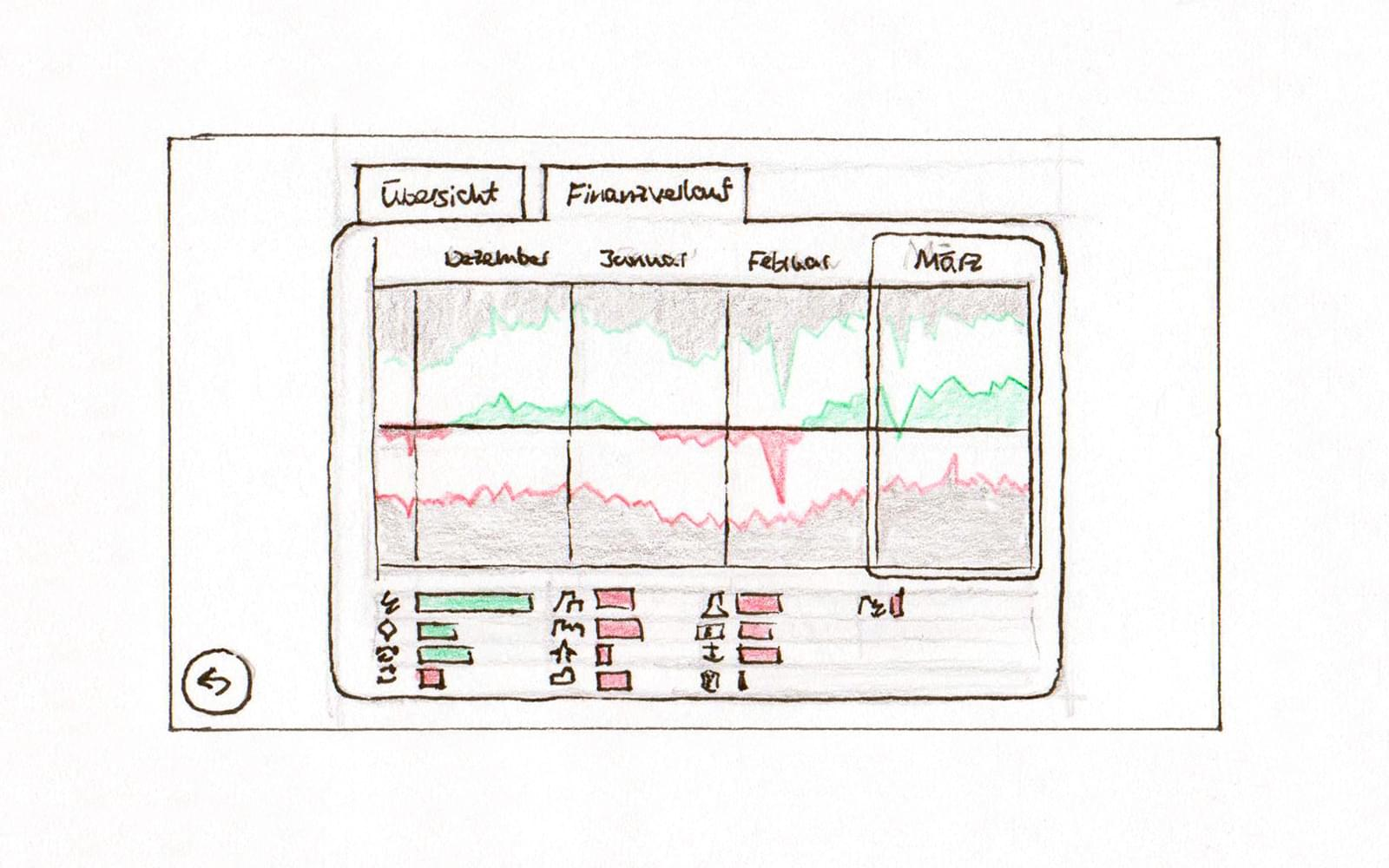 Wireframe sketch for mobile - History of finances